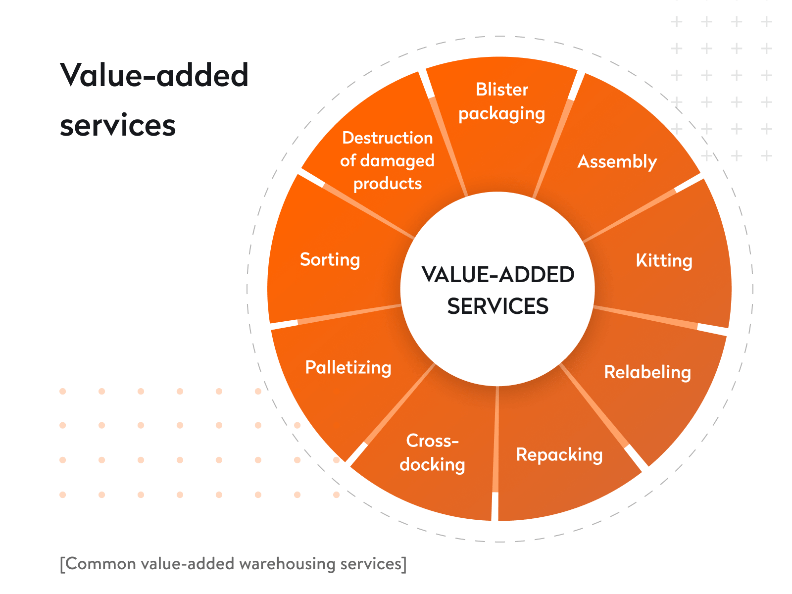 common value-added warehousing services