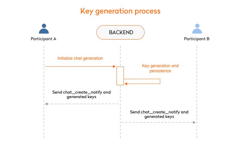 key generation process