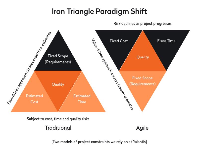 iron triangle paradigm shift