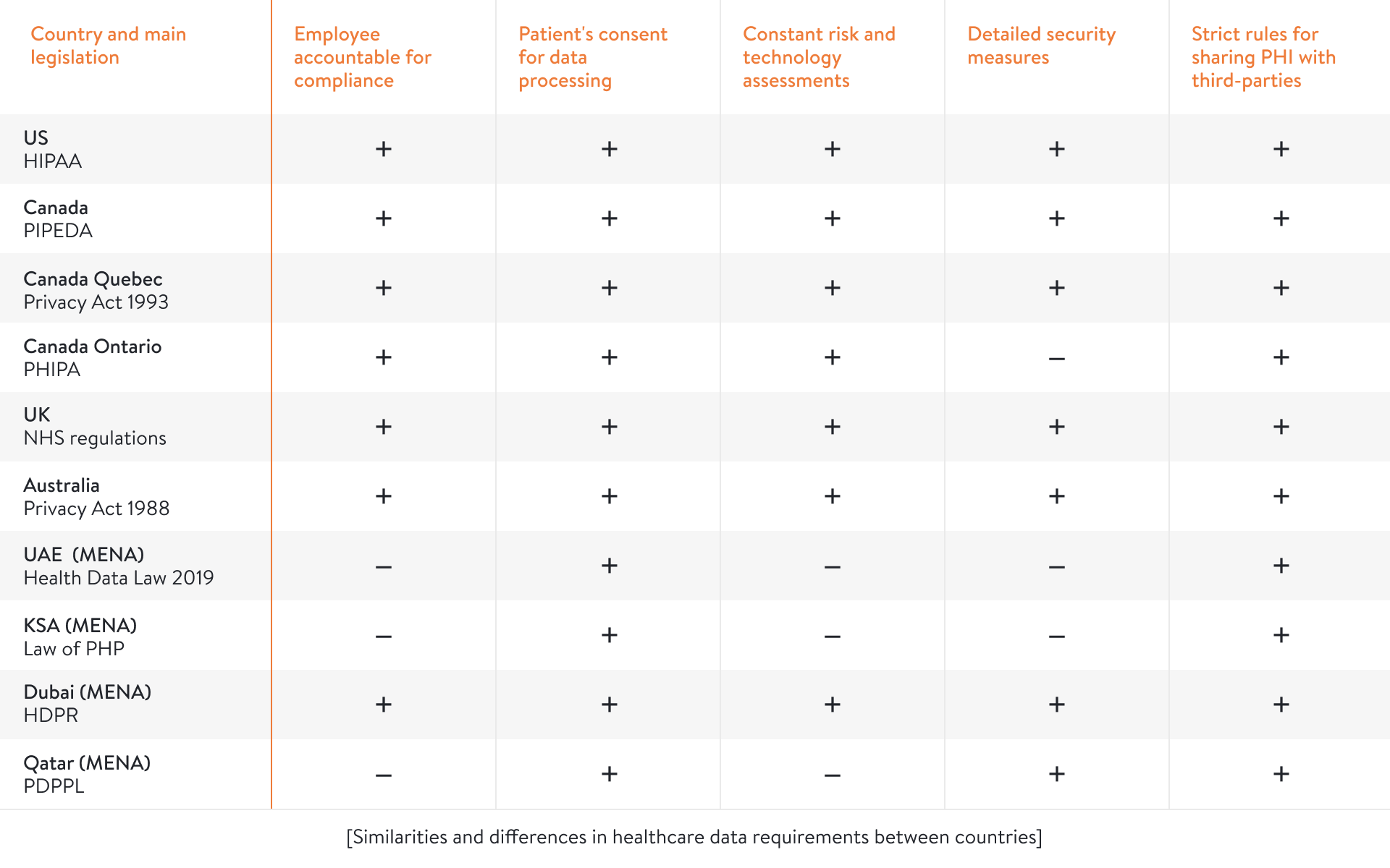 comparison of privacy rules between countries