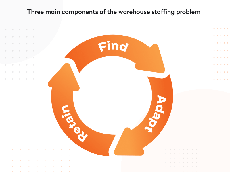 three main components of the warehouse staffing problem