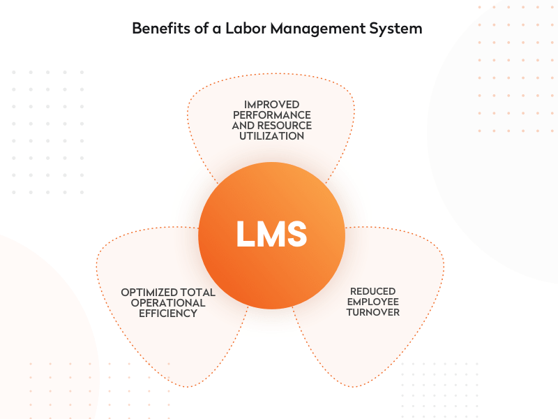 benefits of a labor management system