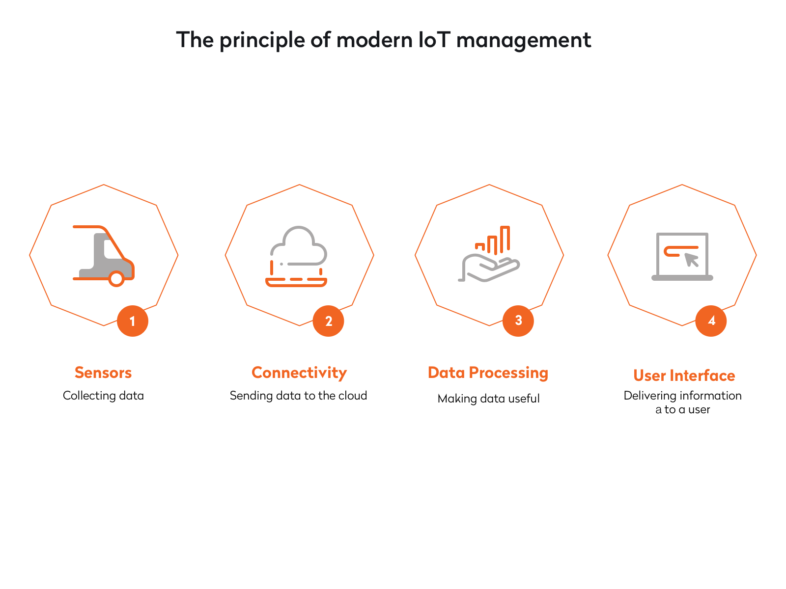 the principle of modern iot management