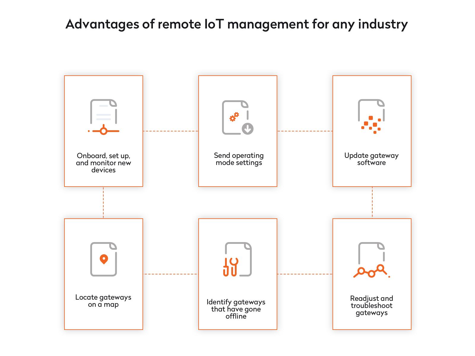 advantages of remote iot management