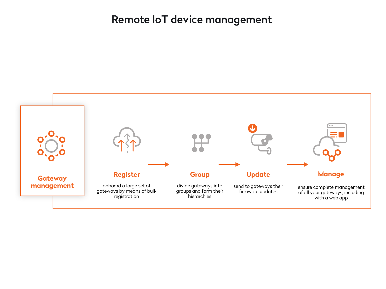 remote iot device management