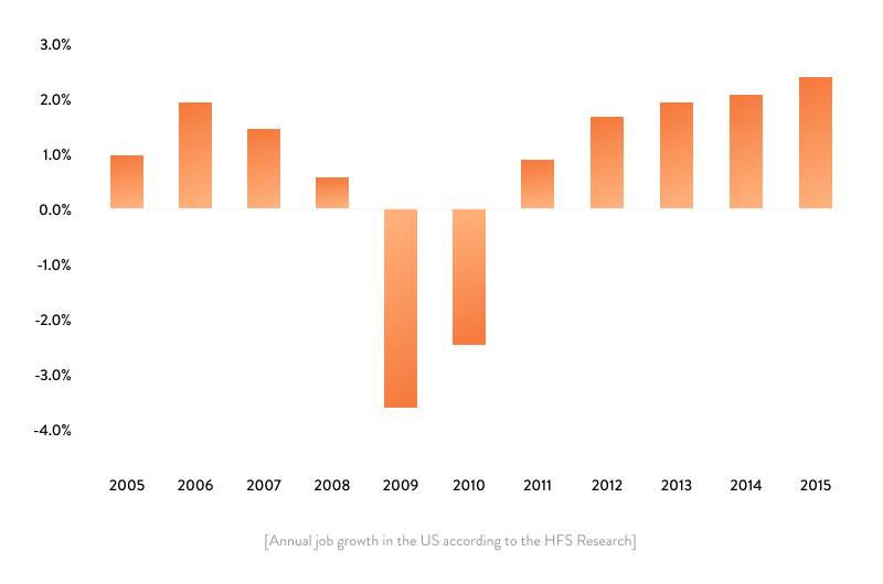 annual job growth in the us