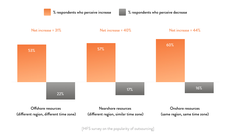 survey on popularity of outsourcing