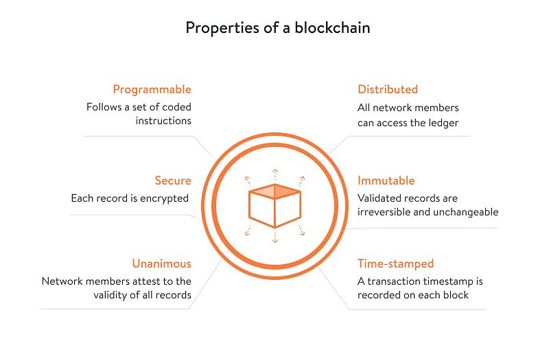 properties of a blockchain