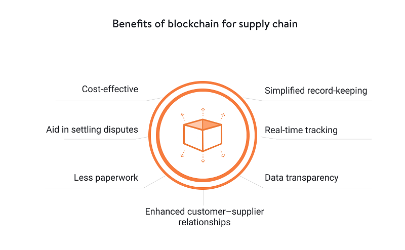 blockchain benefits for supply chains