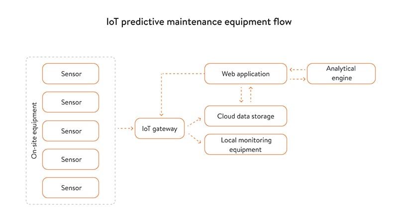iot predictive maintenance equipment flow