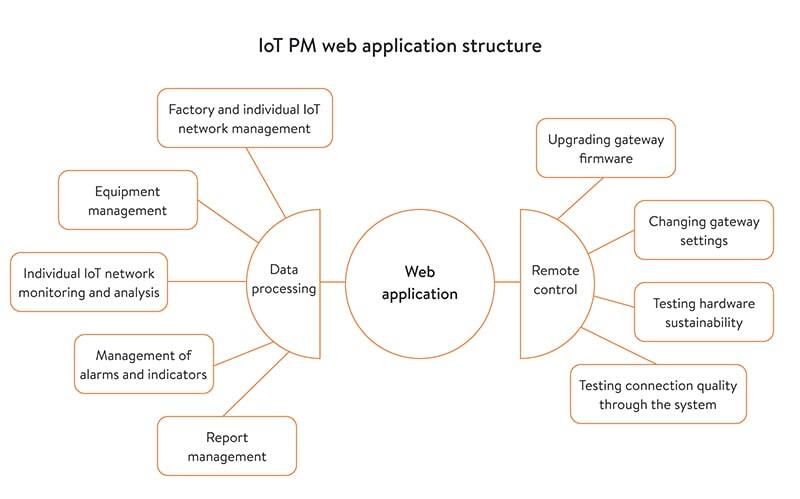 iot pm web application structure