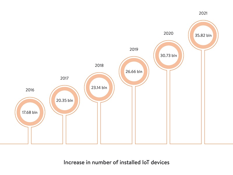 increase in number of installed iot devices
