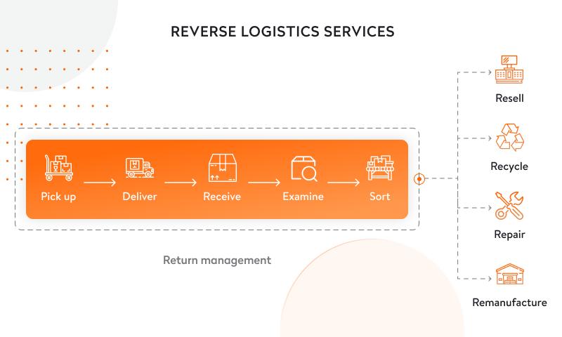 reverse logistics services