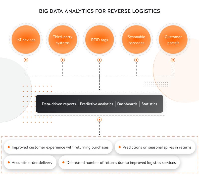 big data for reverse logistics