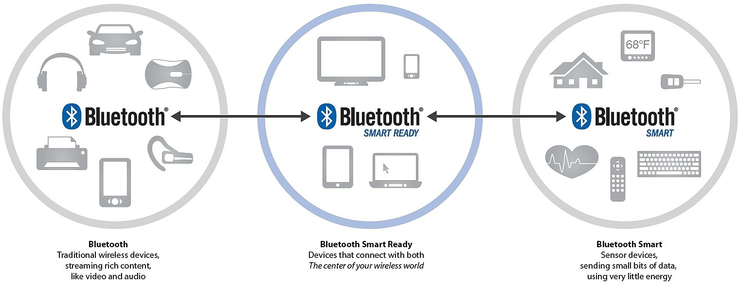 Use of buetooth