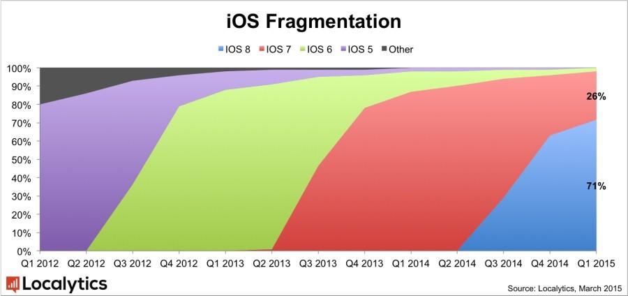 ios fragmentation