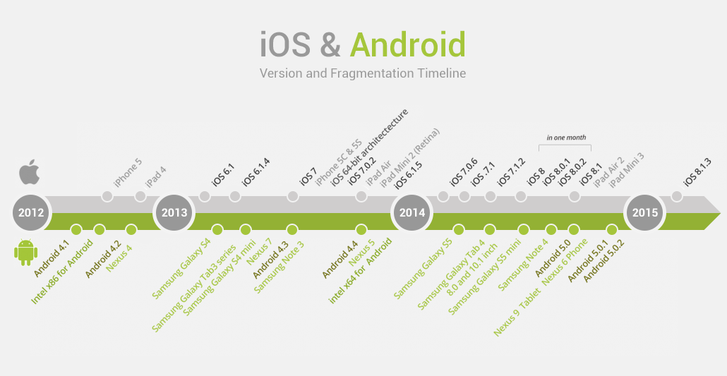 OS versions and devices shipped