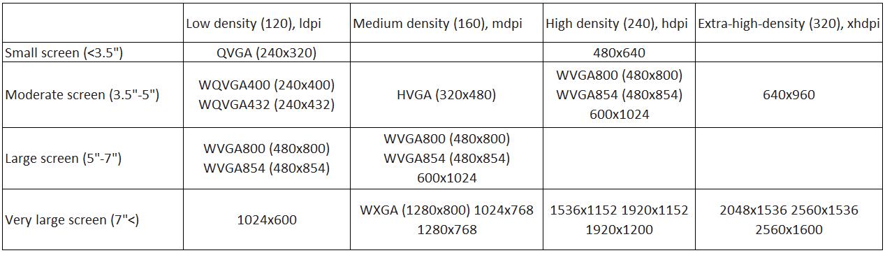 fragmentation table