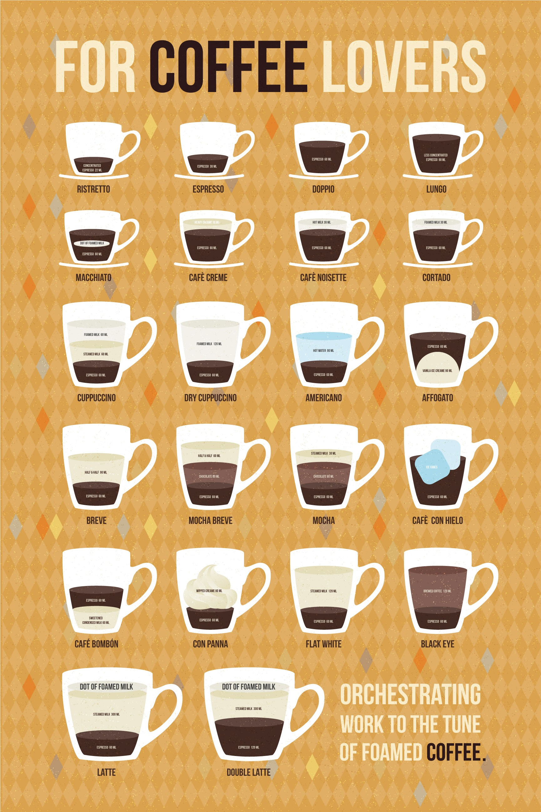 Coffee Infographic in Yalantis kitchen